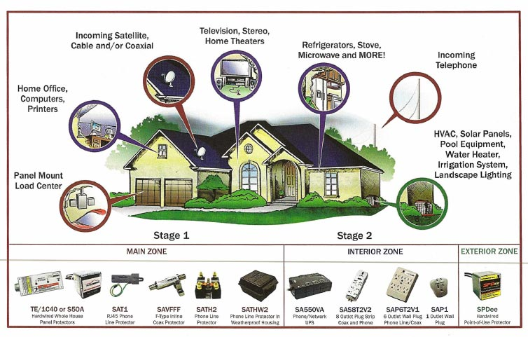 whole house surge protection northpoint houston electric